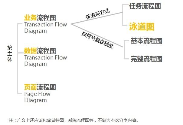 常见的流程图有业务流程图(Transaction Flow), 页面流程图(Page Flow)。 在工作中,作为UED,你可能会发现PD经常谈的是业务流程,而作为交互设计师,我们更多产出的是页面流程图。页面流程图和业务流程图到底有什么关系呢? 先有谁,其次再有谁呢? 先讲个故事:假设你的梦想是开个中高档的全国连锁餐馆,那么首先你想到的应该不是如何去选址,而是将为何要开连锁餐馆这件事情,以及你的定位,核心竞争力想清楚。是快餐,还是点餐,是连锁还是加盟?定位于社区还是繁华商圈?是川菜还是江浙海鲜?是面向中老
