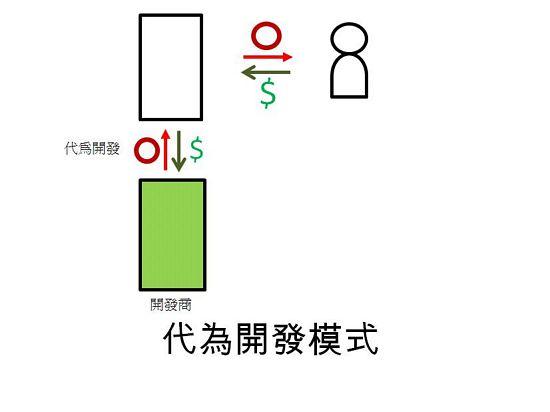 APP商业模式 应用程序