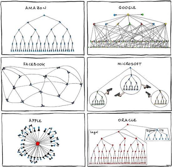 一名名为马努-科内特(Manu Cornet)设计家就为我们草拟了一份当今各大科技企业的组织架构图。