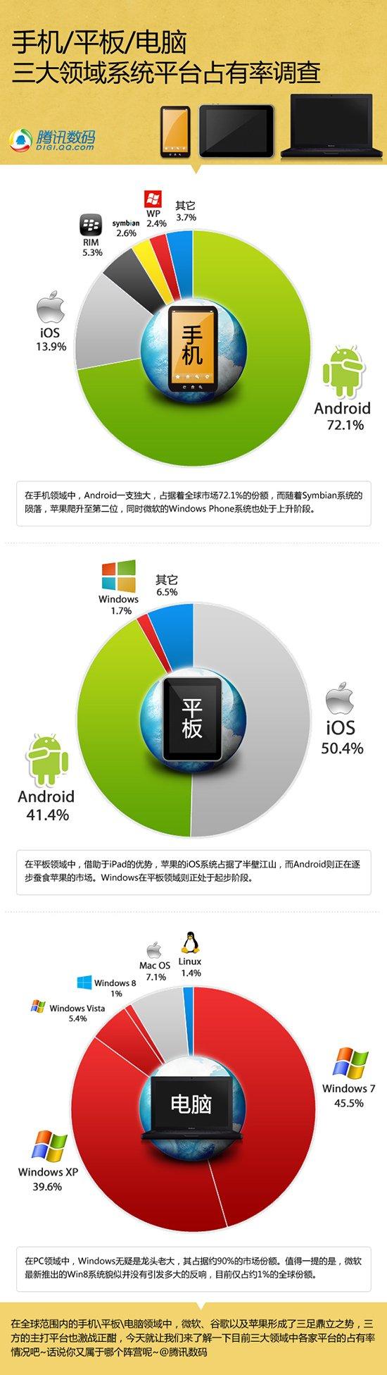 手机/平板/电脑三大领域系统平台占有率调查