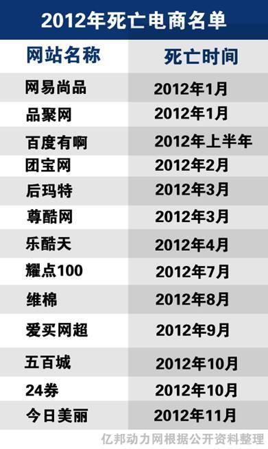 2012年电商死亡报告:资金缺口仅是表象