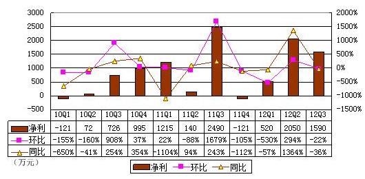 龚海燕谢幕背后:传统婚恋网站模式遭遇瓶颈