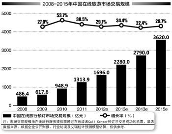 旅游度假电商突围2013:试水移动互联网