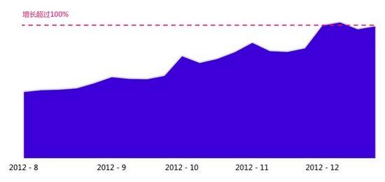 图5 2012年Q3-Q4 Android Native App日分发量增长趋势