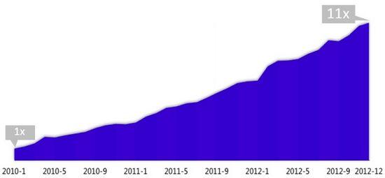 图1 2010-2012年 百度移动搜索流量增长趋势
