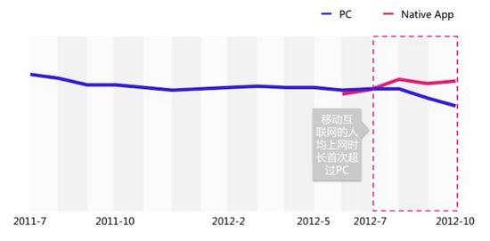 图7 PC与Native App人均上网时长的趋势对比