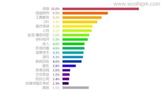 图8 2012年Q4 百度移动搜索用户需求分类