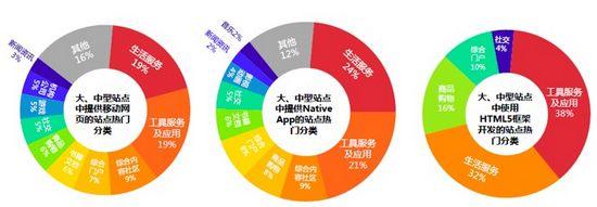 图2 2012年Q4 PC互联网移动化热门分类