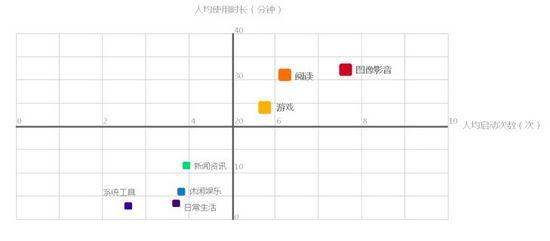 图6 热门分类人均使用时长和人均启动次数散点图