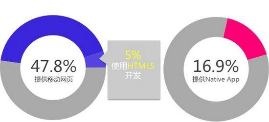 图3 2012年Q4 移动互联网资源形态