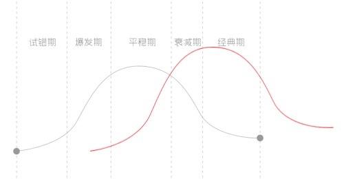 4.产品生命周期