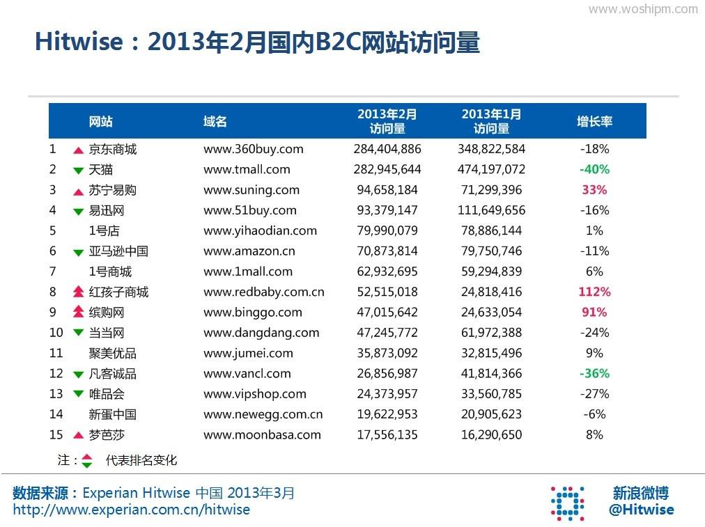 2013年2月B2C网站流量排名