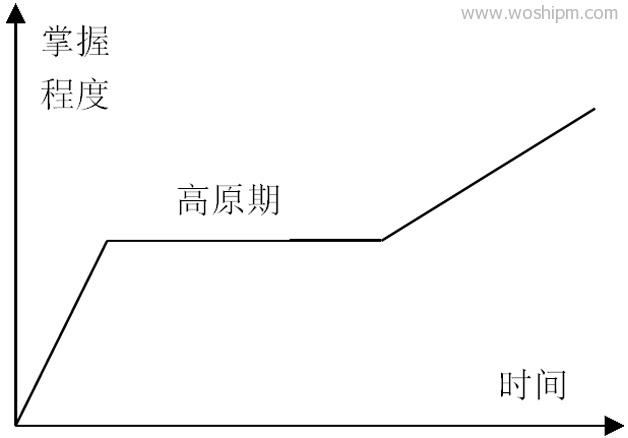 图2 知识技能学习曲线