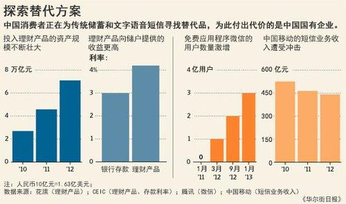 看看中国经济大势 从一款打车应用说起