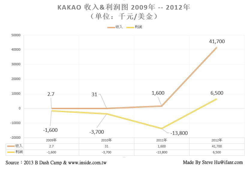 kakao profit and  revenue