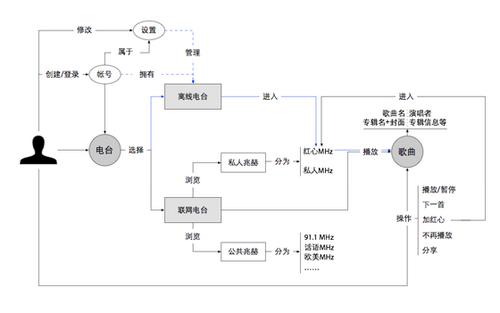 设计中的概念模型——以豆瓣FM为例