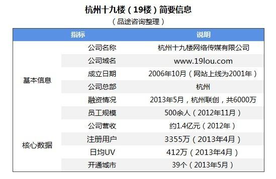 地方社区论坛案例研究:杭州19楼