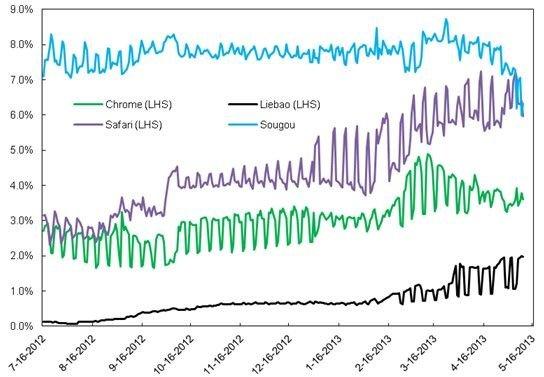 图1:部分浏览器市场份额 - 2012年7月16日至2013年5月16日,来源:CNZZ