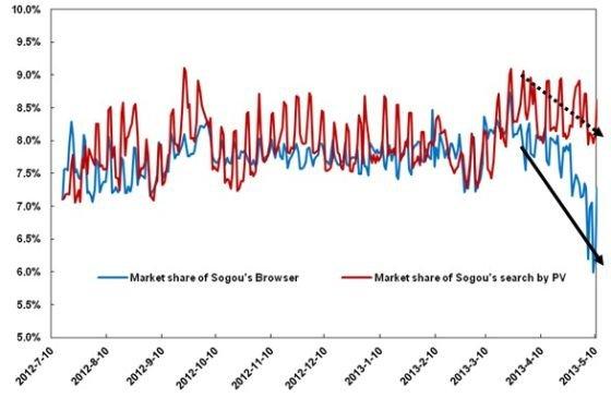 图2:搜狗搜索和浏览器市场份额情况 - 2012年7月1日至2013年5月10日,来源:CNZZ、Alexa