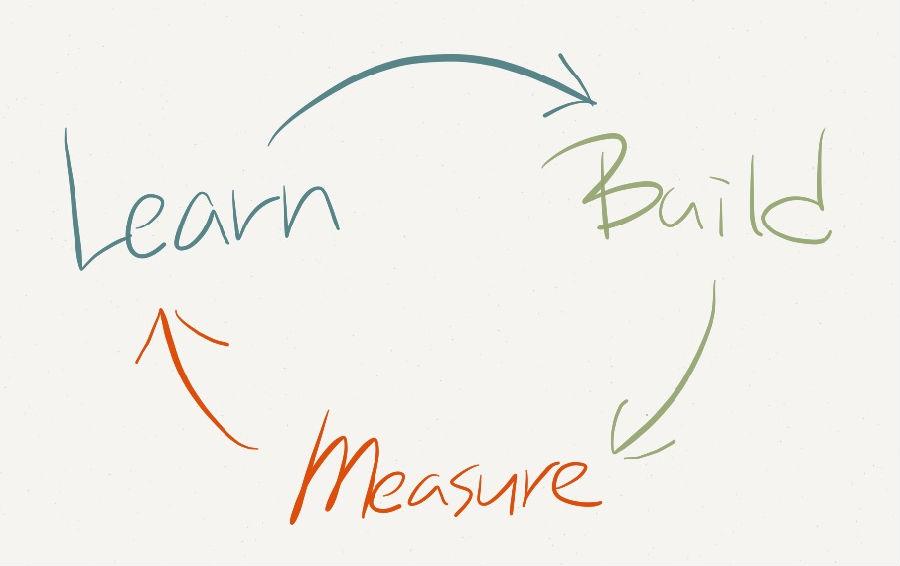 产品经理三件事:天赋、阅历、实战