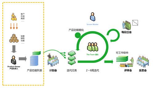 敏捷开发模式当中的需求规划阶段