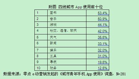 app_users_at_china_03