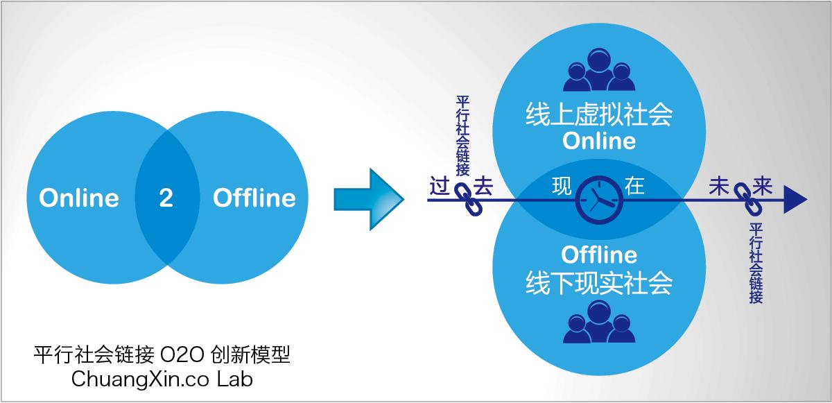 融合线上线下,看微博如何玩转O2O?