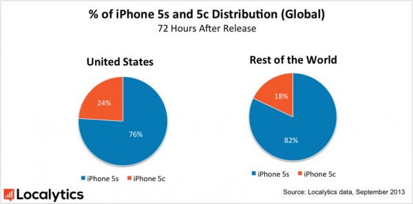 iPhone 5s vs 5c Distribution by Region