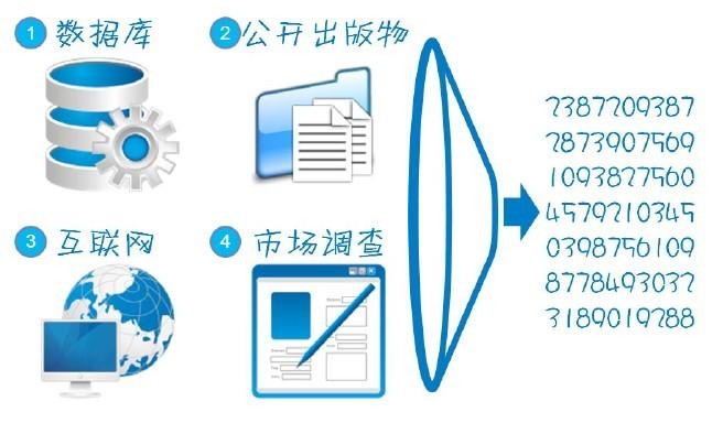 【读书笔记】数据分析学习总结(一):数据分