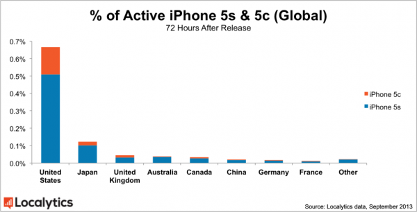 iPhone 5s and 5c Global Market Share by Country