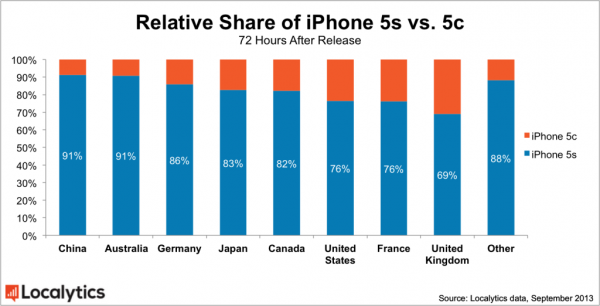 iPhone 5s vs 5c by Country
