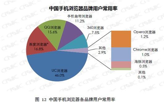 手机浏览器成移动上网第一入口 UC市场份额居第一