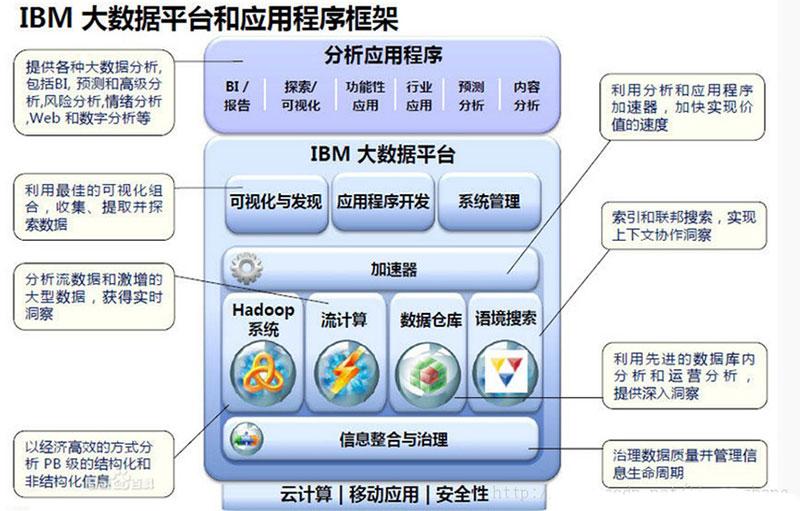 IBM大数据