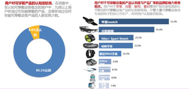 百度可穿戴设备研究报告 健康与运动成核心需求