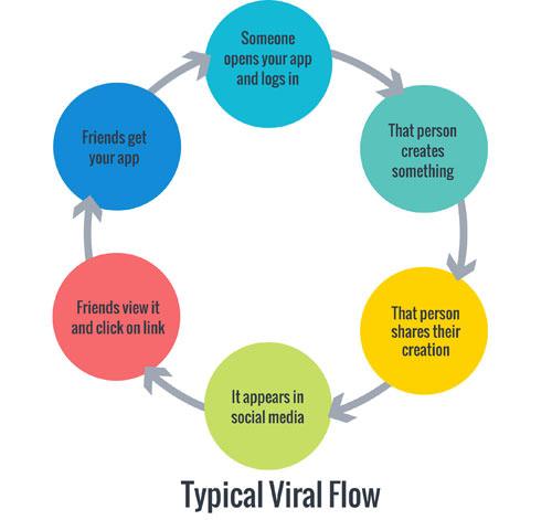 viral3