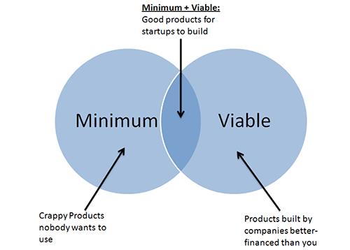 01-Minimum-viable-product