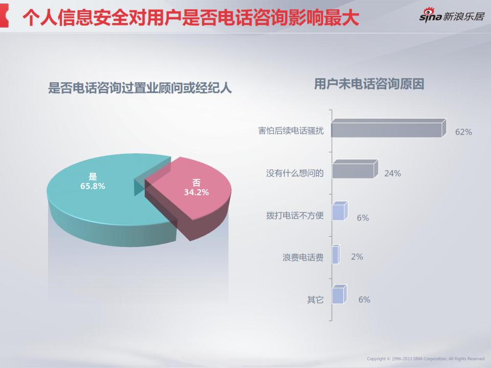 2013年度移动互联网房产用户调研分析报告_032