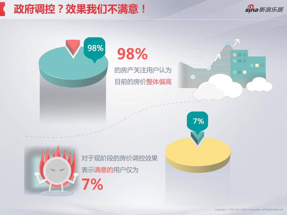 2013年度移动互联网房产用户调研分析报告_019