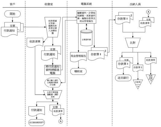 文档地址:http://www.ais.npic.edu.tw/ais/971%20materials/DfdSfPm_20080724.pdf 只用到少数几个图示画的简单流程图(台湾人的文档中称为程序图不过这里的程序不是指计算机程序,而是process,仅仅是体现任务之间的处理流程,所以使用极简单的符号也不为怪了):