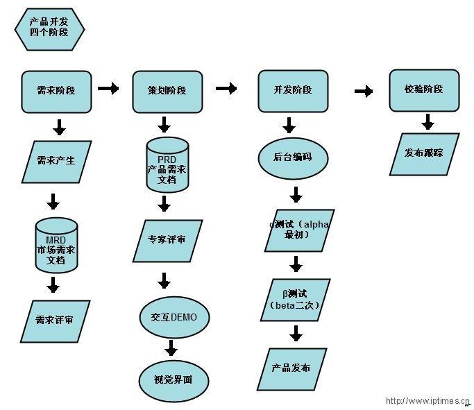 互联网产品开发流程标准文档
