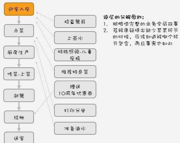 如何绘制业务流程图图片