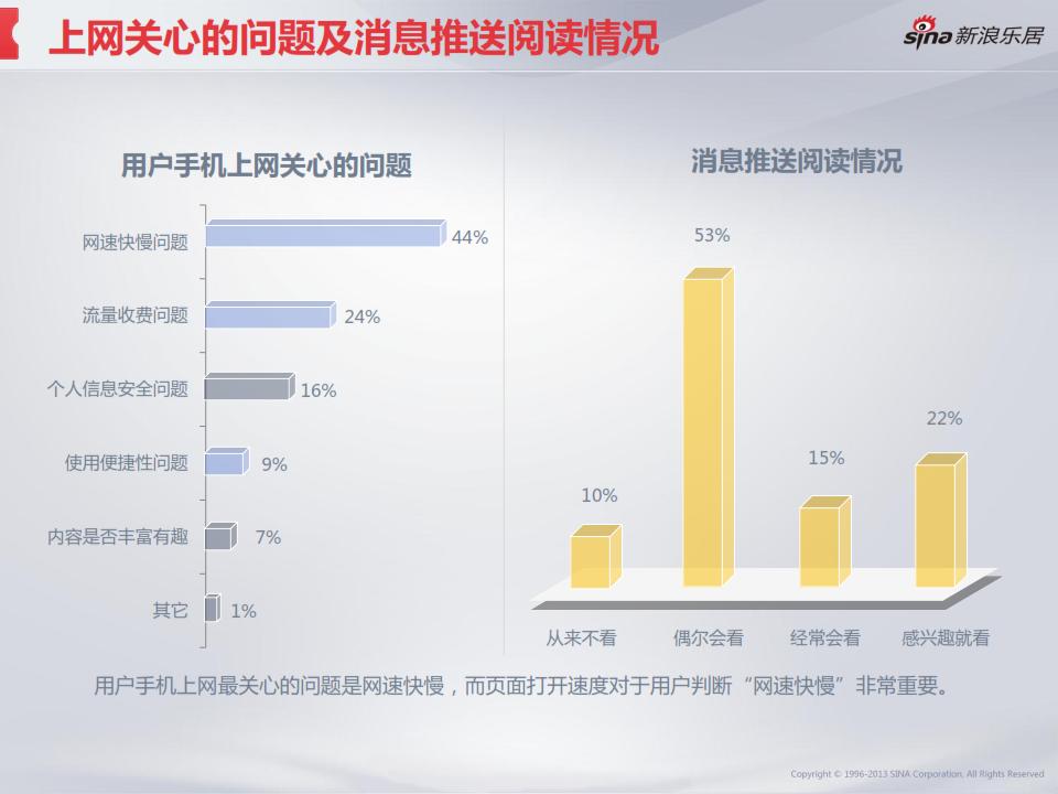 2013年度移动互联网房产用户调研分析报告_013