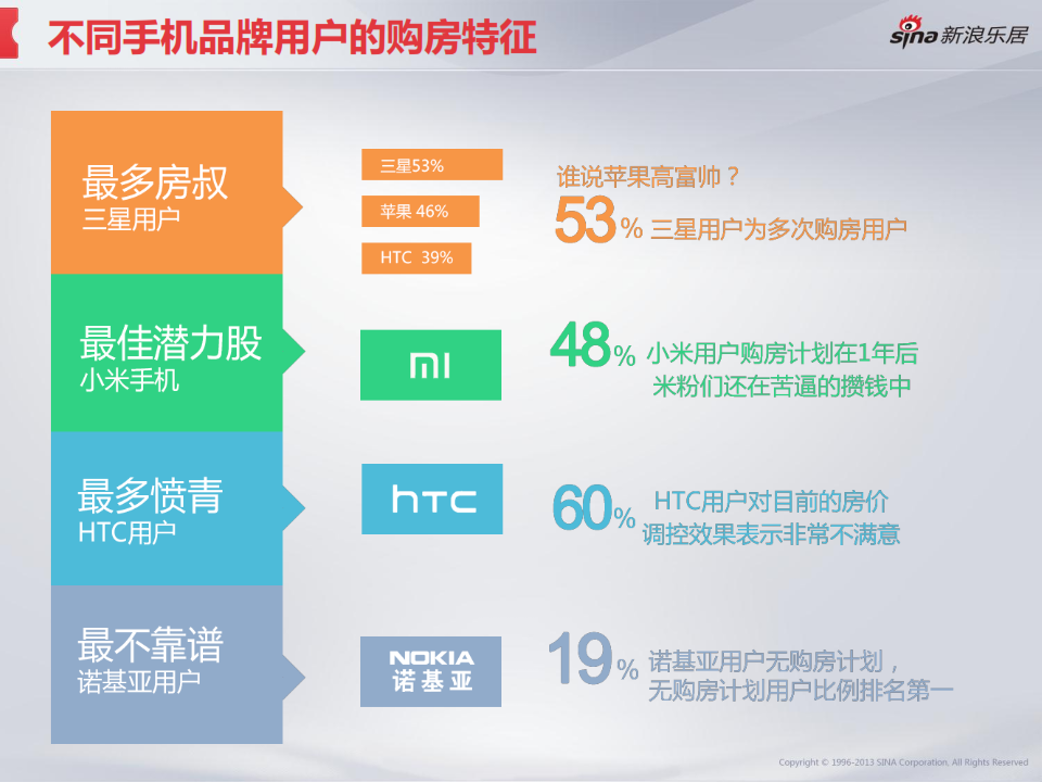 2013年度移动互联网房产用户调研分析报告_030