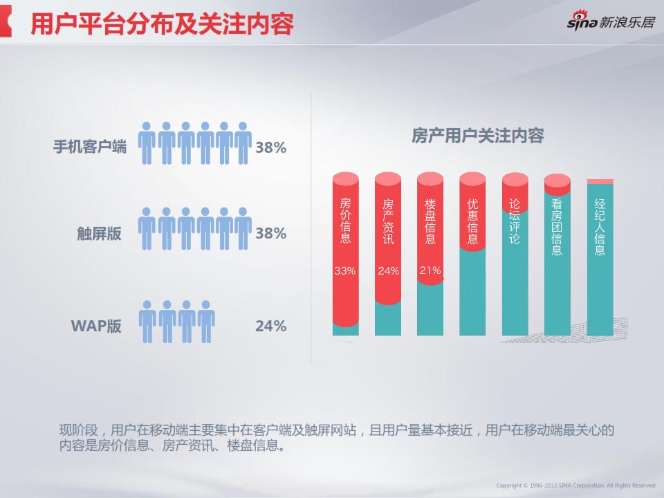2013年度移动互联网房产用户调研分析报告_014