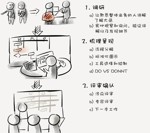 产品经理业务流程图的绘制流程分享