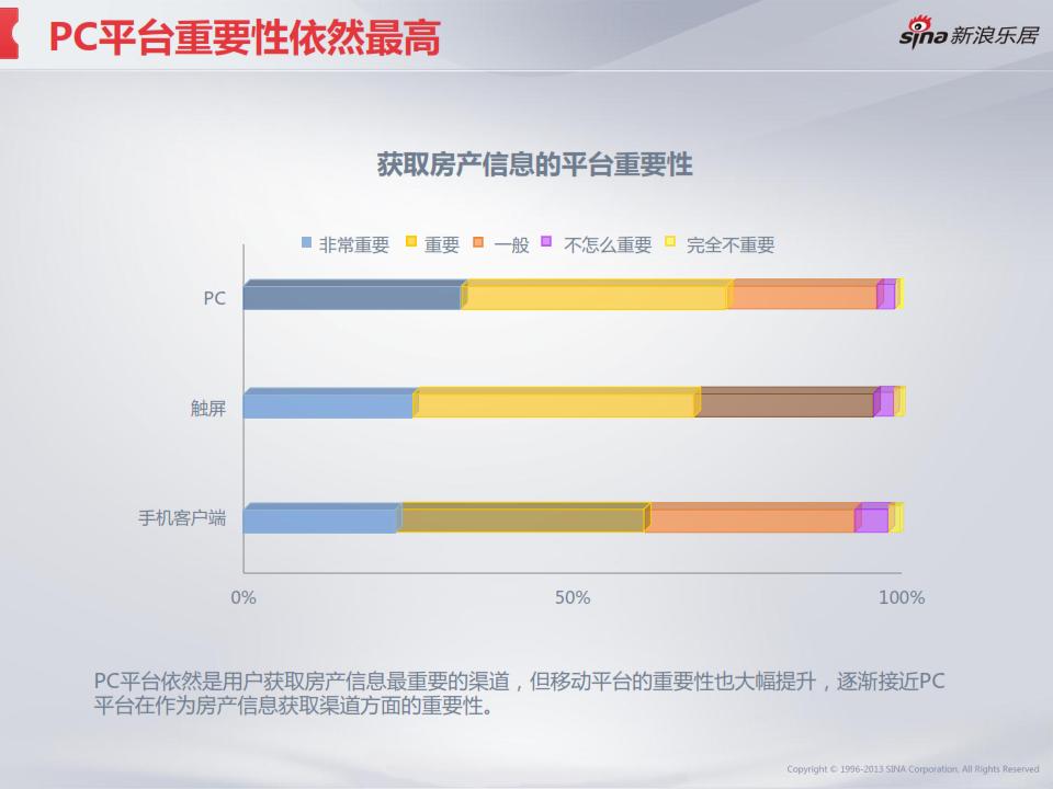 2013年度移动互联网房产用户调研分析报告_017