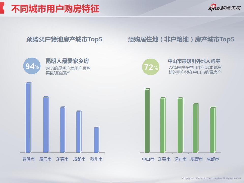 2013年度移动互联网房产用户调研分析报告_028