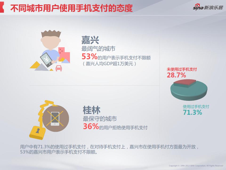 2013年度移动互联网房产用户调研分析报告_015