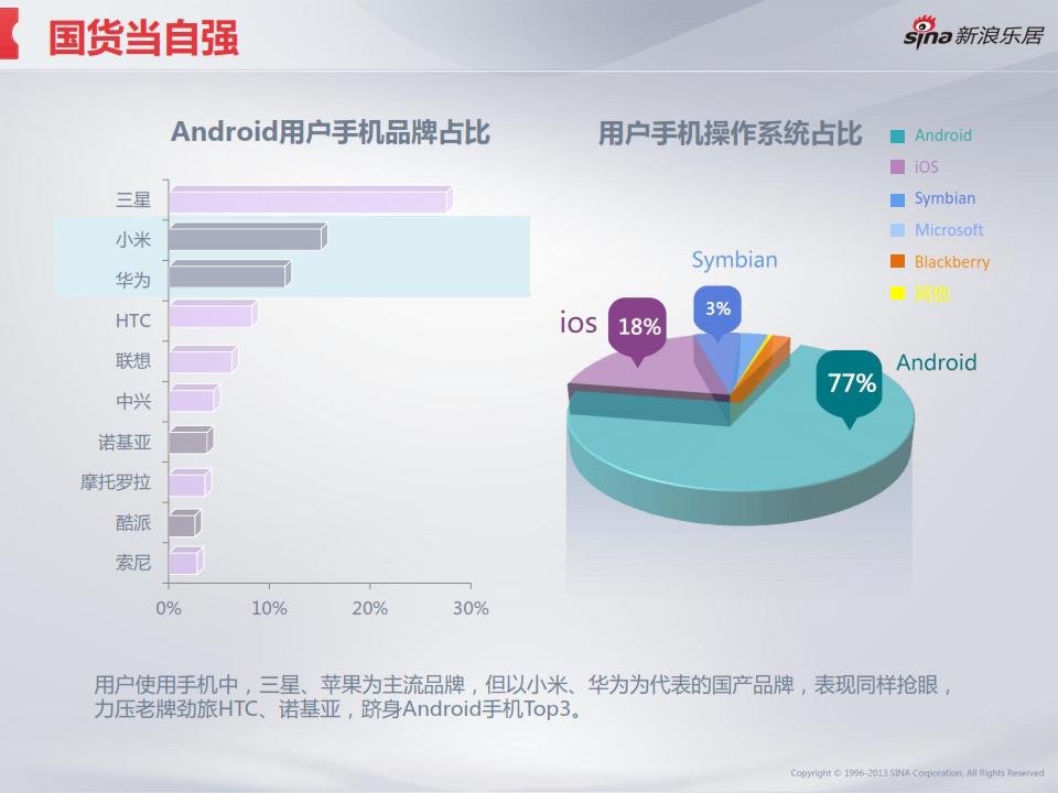 2013年度移动互联网房产用户调研分析报告_009
