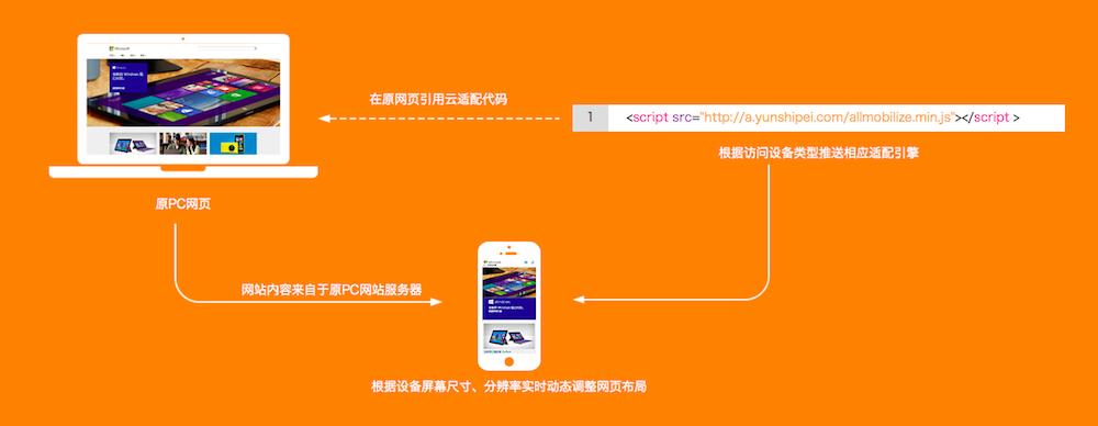 yunshipei-workflow